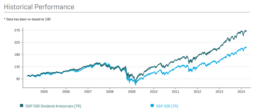 Historical performance S&p500 - Dividend Aristocrats