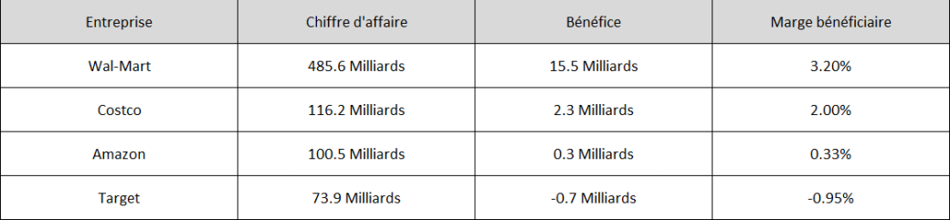 wal-mart comparaison 22