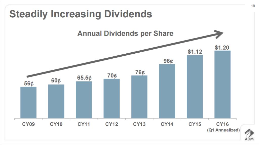 adm dividende