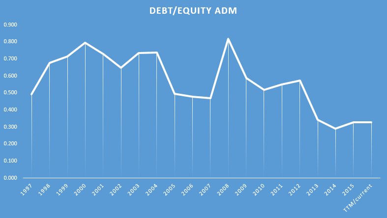 debt to equity adm