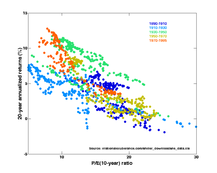 Price-Earnings_Ratios_as_a_Predictor_of_Twenty-Year_Returns_(Shiller_Data)