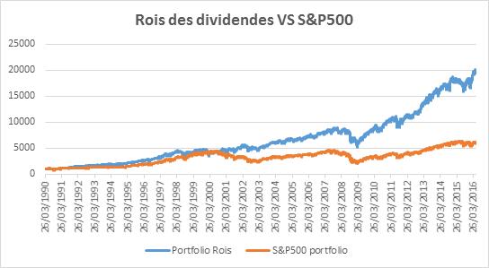 Graph rois des dividendes