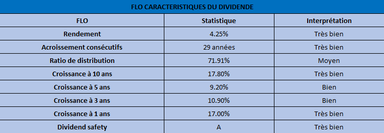 FLO caractéristique du dividende