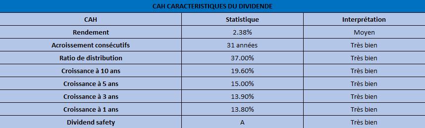 cah-dividende