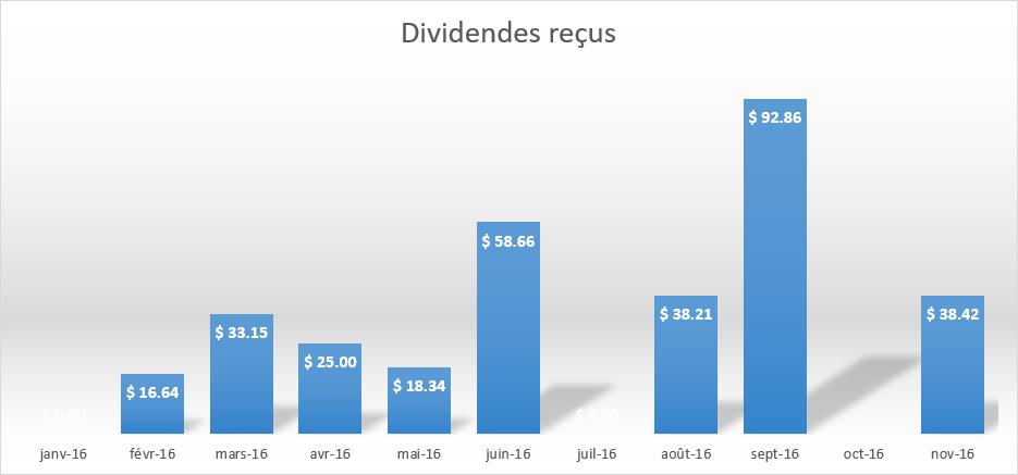 dividendes-recus