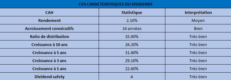 cvs-dividende