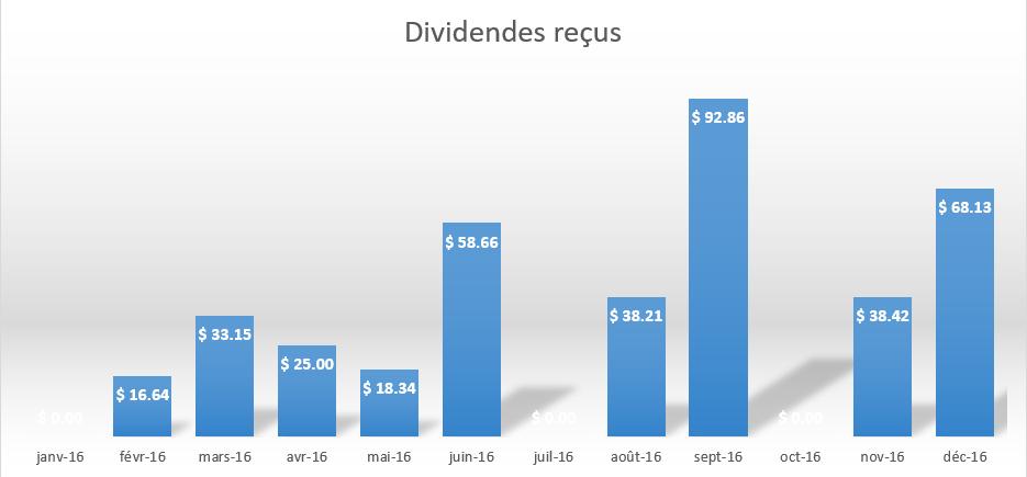 distribution-des-dividendes