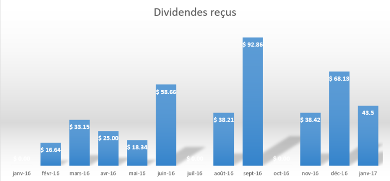 distribution-dividendes