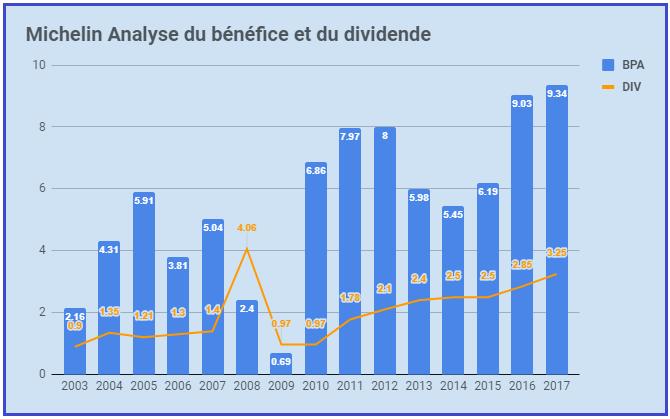 Michelin dividende