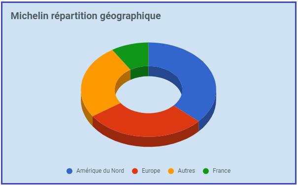 Michelin géographie.png
