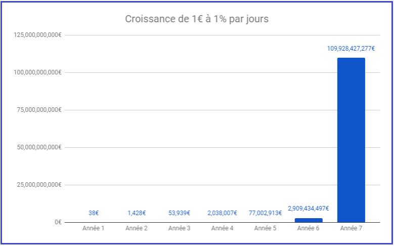 croissance de 1€ à 1% par jours