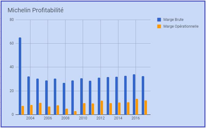 Michelin profitabilité 1